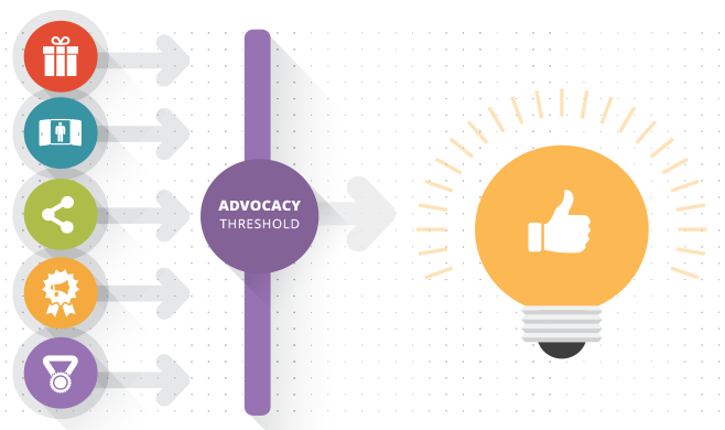 Icons of factors that lead to advocacy and ideas and thumbs up