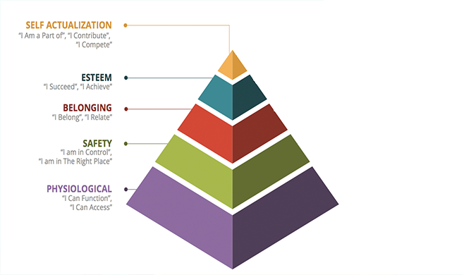 Infographic of human centered design pyramid