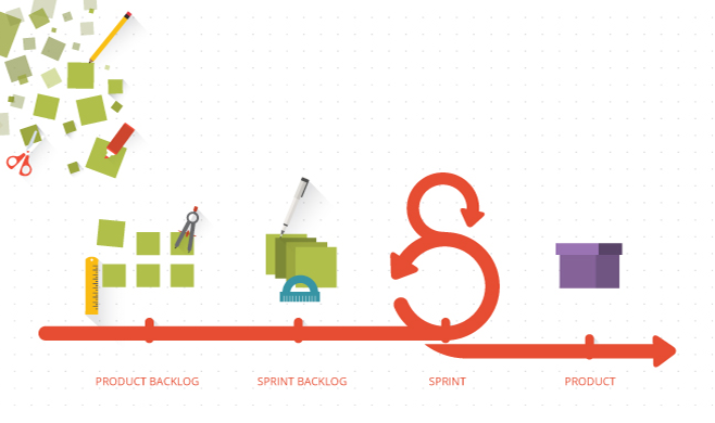 Diagram of agile process showing backlogs, sprints and products